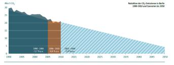 Berlin: Gesamtstädtische Reduktion der CO2-Emissionen um ca. 80%