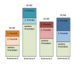 Frankfurt/Rhein-Main: Schaubild: Siedlungstypologisches Nachverdichtungspotential nach kommunaler Bewertung (in Wohneinheiten) sowie kommunale Prioritätenbildung