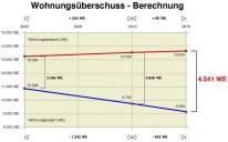 Wittenberge: Wohnungsüberschuss-Berechnung
